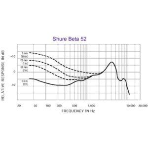 Frequenzgang Shure Beta 52 A mieten