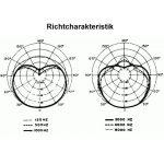 Frequenzgang Kabelmikrofon Shure SM57