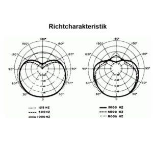 Charakteristik Kabelmikrofon Shure SM 58